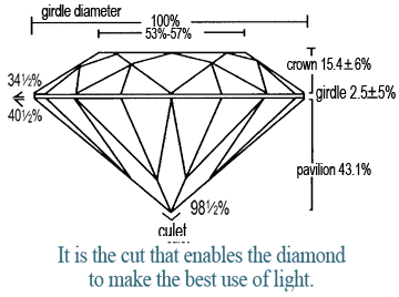 It is the cut that enables a diamond to make the best use of light