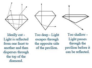 A diamond is ideally cut when light is reflected from one facet to another and then disperses through the top of the diamond. A diamond is too deep when light escapes through the opposite side of the pavilion. A diamond is too shallow when light passes through the pavilion before ican be reflected.